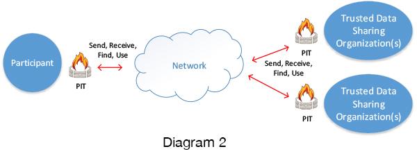 MiHIN ePAE PIT Diagram 2